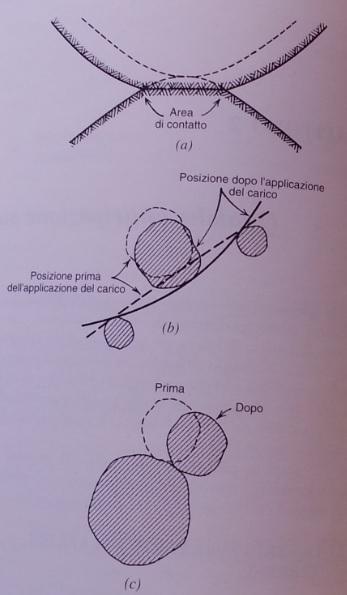 cause degli spostamenti delle particelle dei terreni